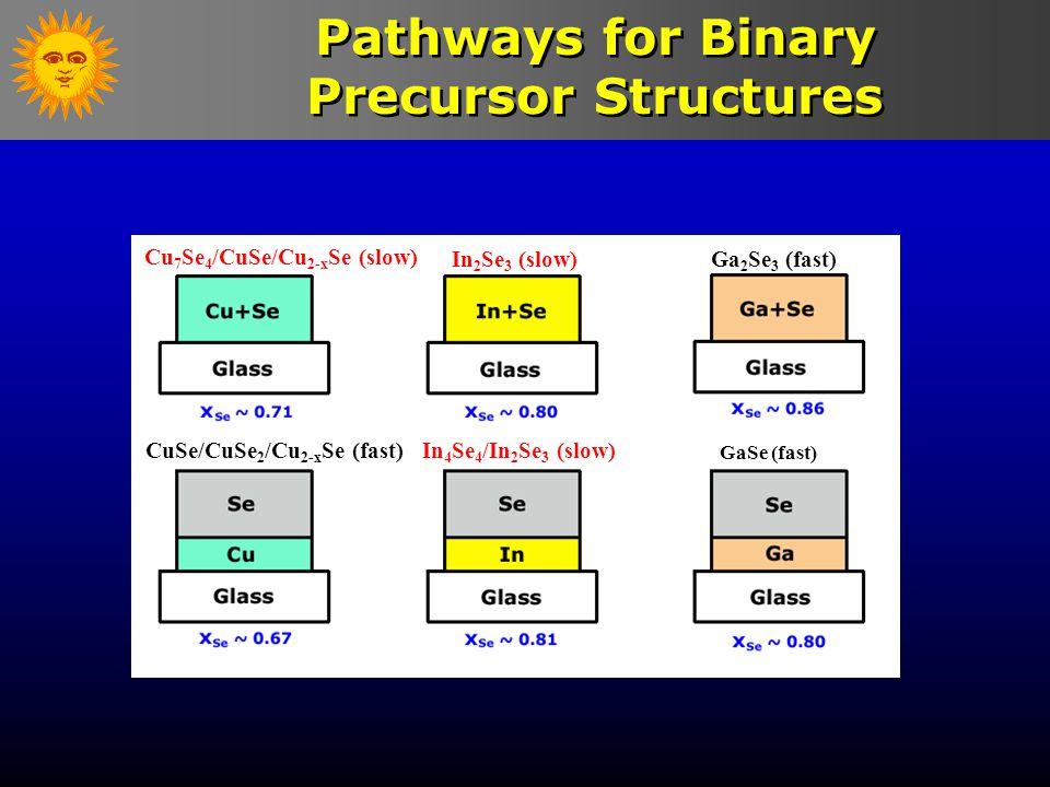 Pathways for Binary Precursor Structures In 2 Se 3 (slow) CuSe/CuSe 2 /Cu 2-x Se (fast) Cu 7 Se 4 /CuSe/Cu 2-x Se (slow) In 4 Se 4 /In 2 Se 3 (slow) G