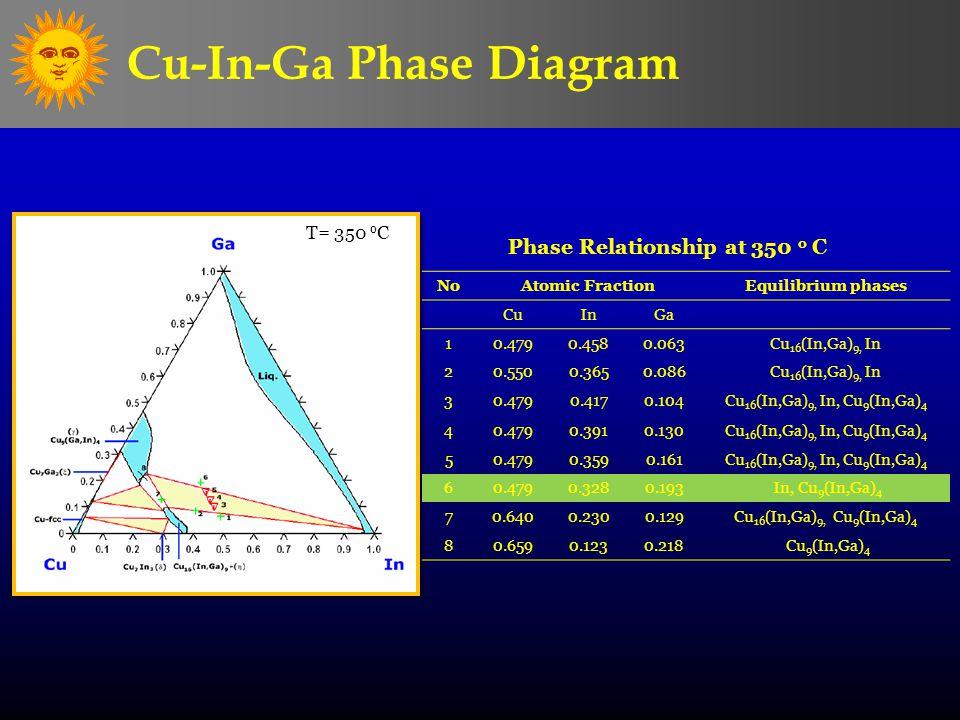 Cu-In-Ga Phase Diagram T= 350 o C NoAtomic FractionEquilibrium phases CuInGa 10.4790.4580.063Cu 16 (In,Ga) 9, In 20.5500.3650.086Cu 16 (In,Ga) 9, In 3