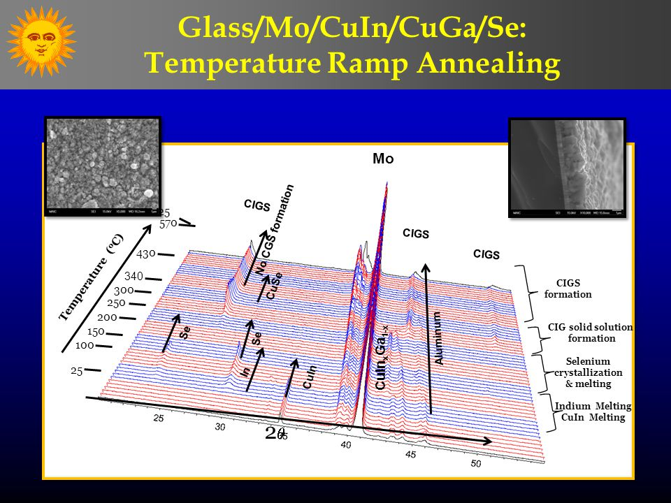 No CGS formation 25 100 150 200 250 300 340 25 Temperature ( o C) Mo 22 430 570 Aluminum Se In CuIn CIGS CuSe CIGS Glass/Mo/CuIn/CuGa/Se: Temperature Ramp Annealing Indium Melting CuIn Melting Selenium crystallization & melting CIG solid solution formation CIGS formation CuIn x Ga 1-x