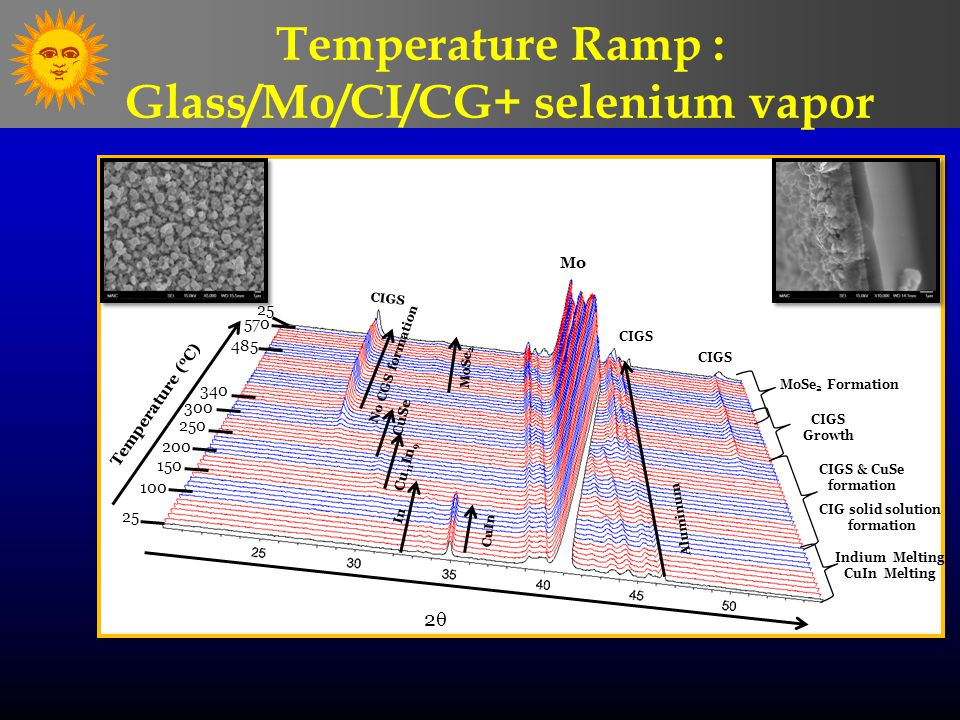 Temperature Ramp : Glass/Mo/CI/CG+ selenium vapor 25 100 150 200 250 300 340 485 25 Temperature ( o C) Mo 22 570 No CGS formation Aluminum In CuIn CIGS MoSe 2 Cu 11 In 9 CuSe CIGS Indium Melting CuIn Melting CIG solid solution formation CIGS Growth CIGS & CuSe formation MoSe 2 Formation