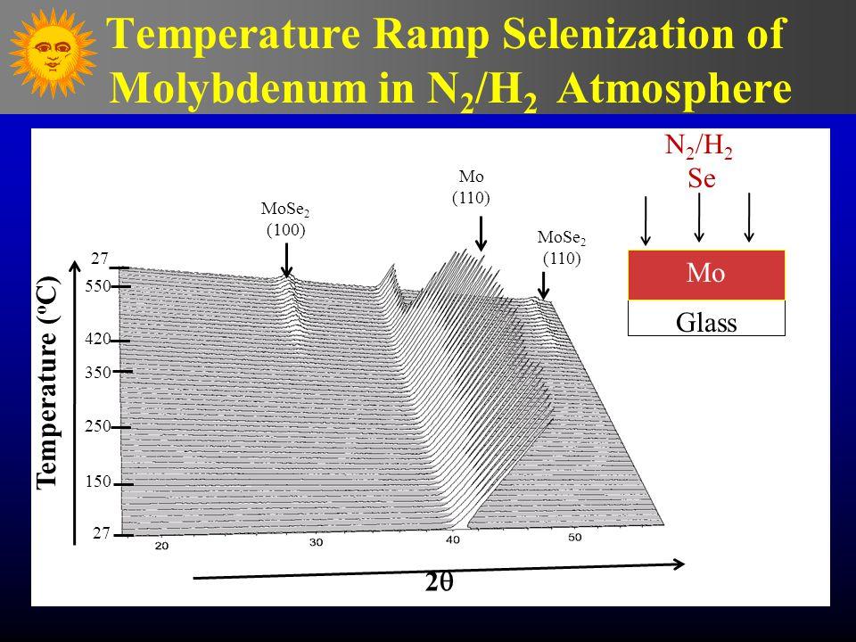Temperature ( ο C) 27 150 250 350 420 550 27 22 MoSe 2 (100) Mo (110) MoSe 2 (110) Temperature Ramp Selenization of Molybdenum in N 2 /H 2 Atmospher