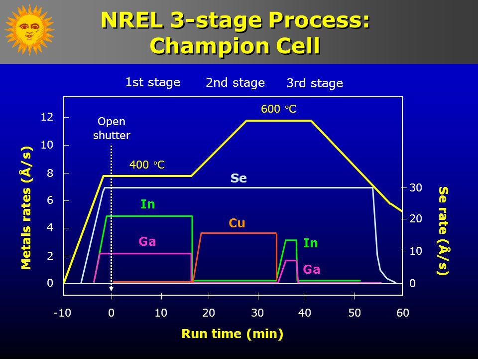 ln k (1/s) 1000/T (1/K) T ( ο C) 203 560 393 Metal-Selenization Kinetics 282 2 minutes