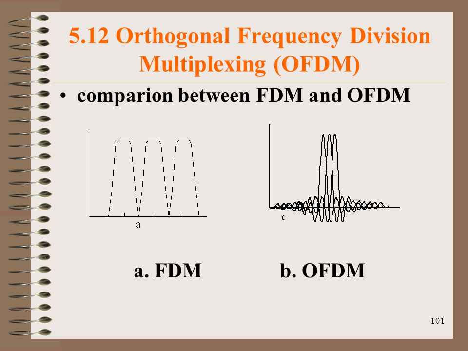 101 5.12 Orthogonal Frequency Division Multiplexing (OFDM) comparion between FDM and OFDM a.