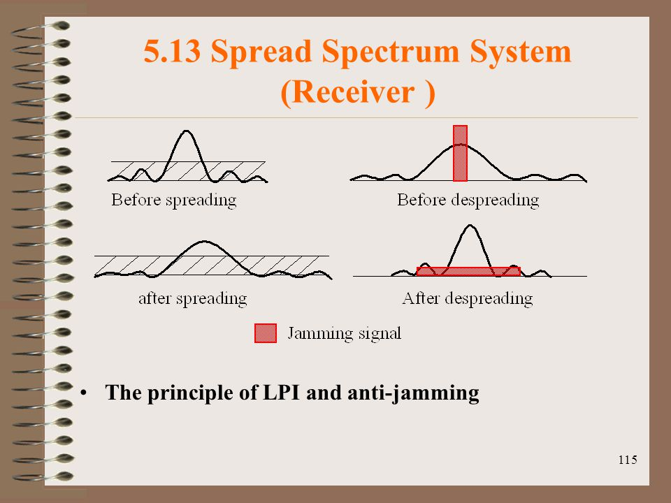 115 5.13 Spread Spectrum System (Receiver ) The principle of LPI and anti-jamming