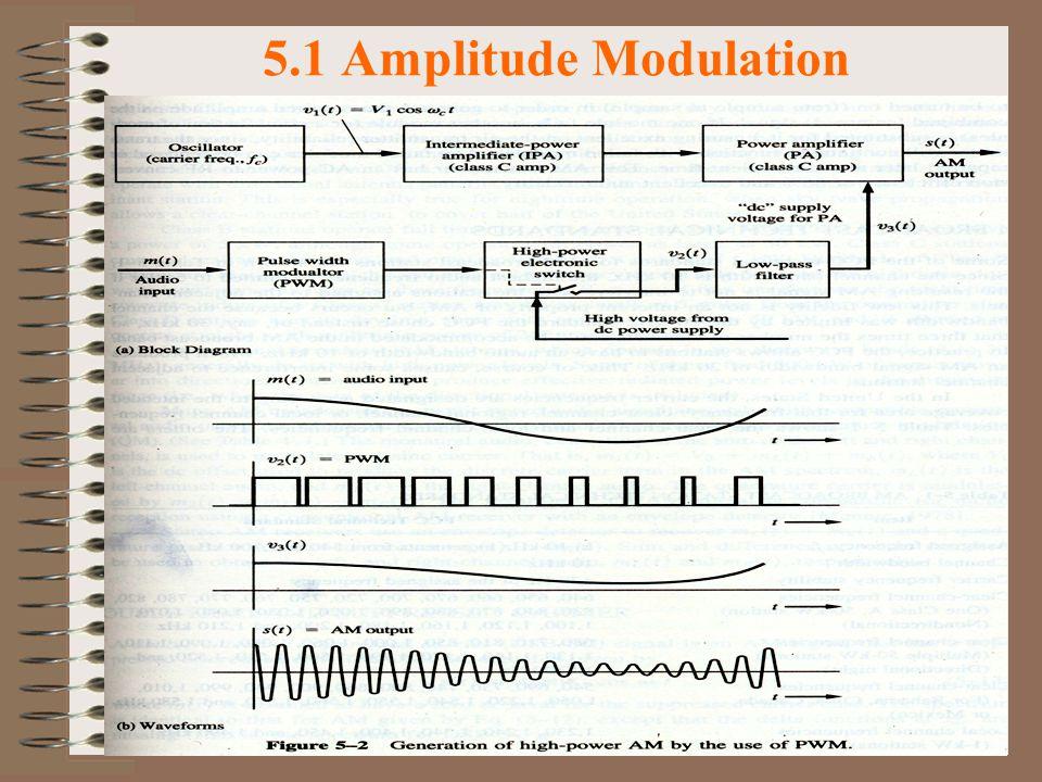 14 5.1 Amplitude Modulation