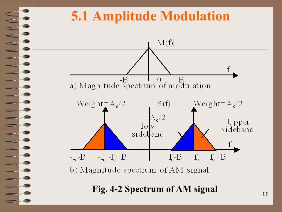 15 5.1 Amplitude Modulation Fig. 4-2 Spectrum of AM signal