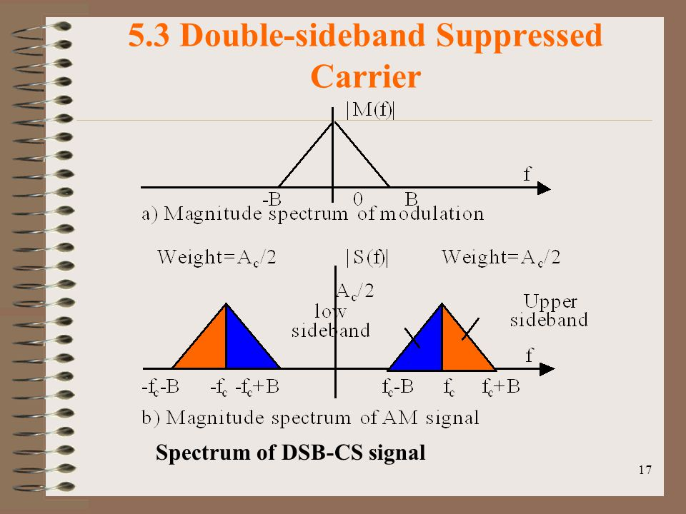 17 5.3 Double-sideband Suppressed Carrier Spectrum of DSB-CS signal