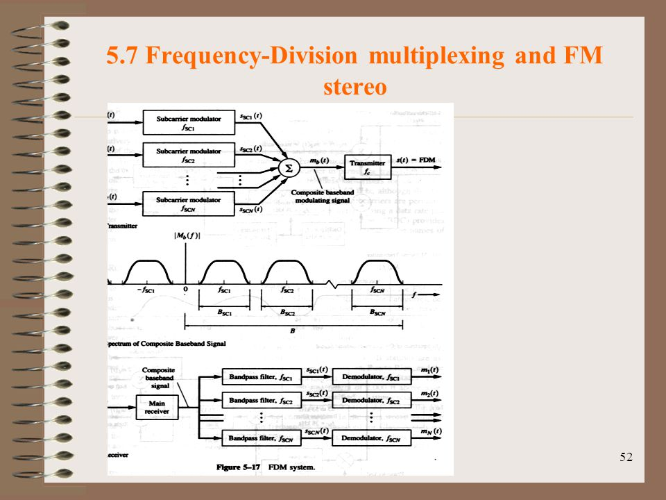52 5.7 Frequency-Division multiplexing and FM stereo Fig.5-17 FDM system