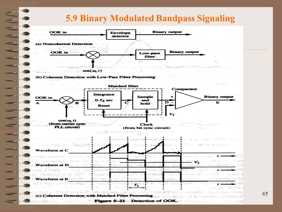 65 5.9 Binary Modulated Bandpass Signaling Fig.5-21