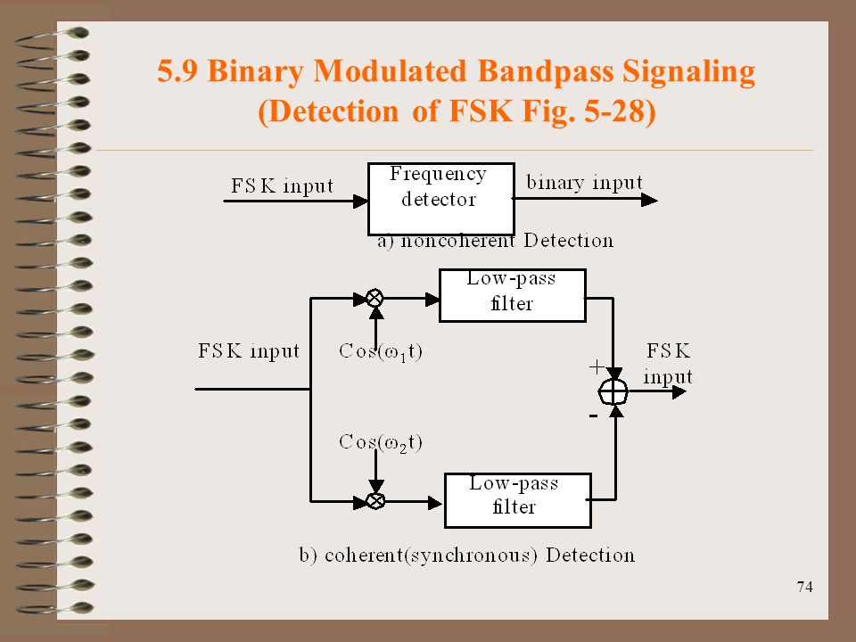 74 5.9 Binary Modulated Bandpass Signaling (Detection of FSK Fig. 5-28)