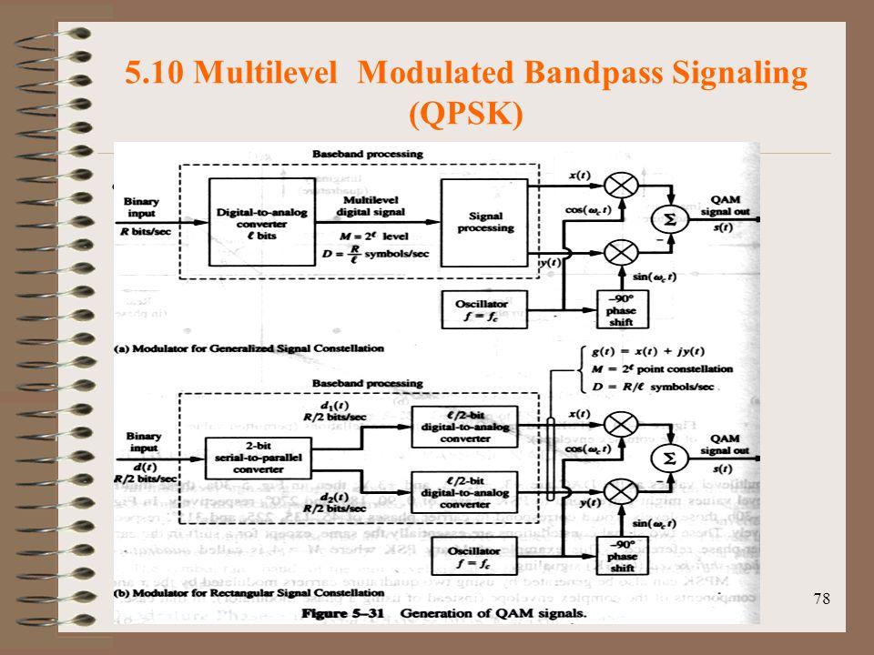 78 5.10 Multilevel Modulated Bandpass Signaling (QPSK) Fig 5-31