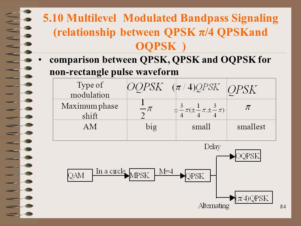 84 5.10 Multilevel Modulated Bandpass Signaling (relationship between QPSK π/4 QPSKand OQPSK ) comparison between QPSK, QPSK and OQPSK for non-rectangle pulse waveform Type of modulation Maximum phase shift AMbigsmallsmallest