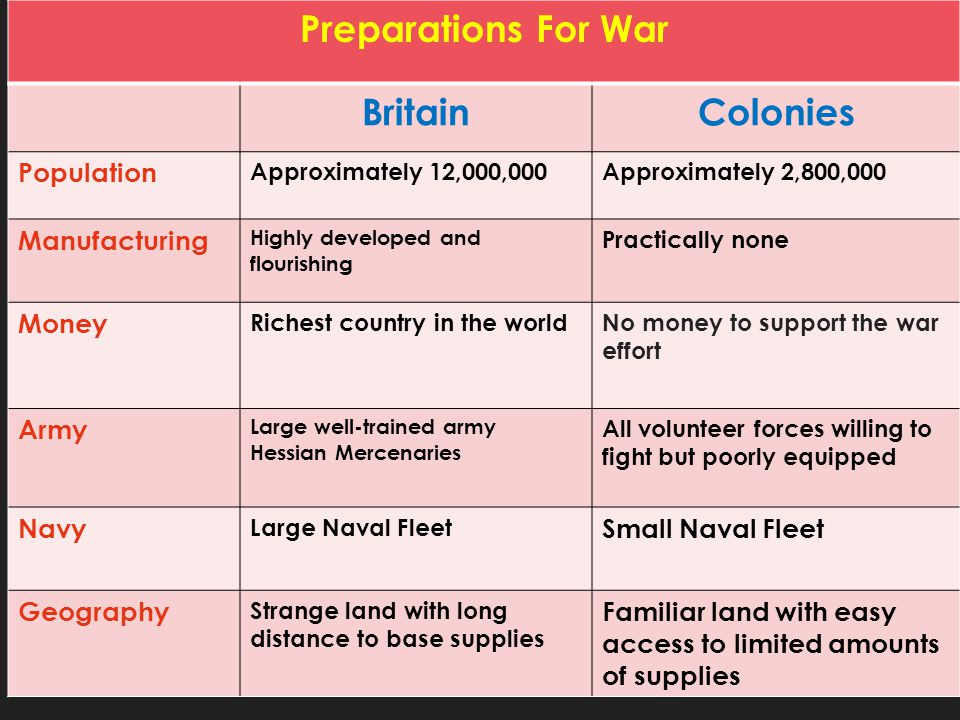 Preparations For War BritainColonies Population Approximately 12,000,000Approximately 2,800,000 Manufacturing Highly developed and flourishing Practic