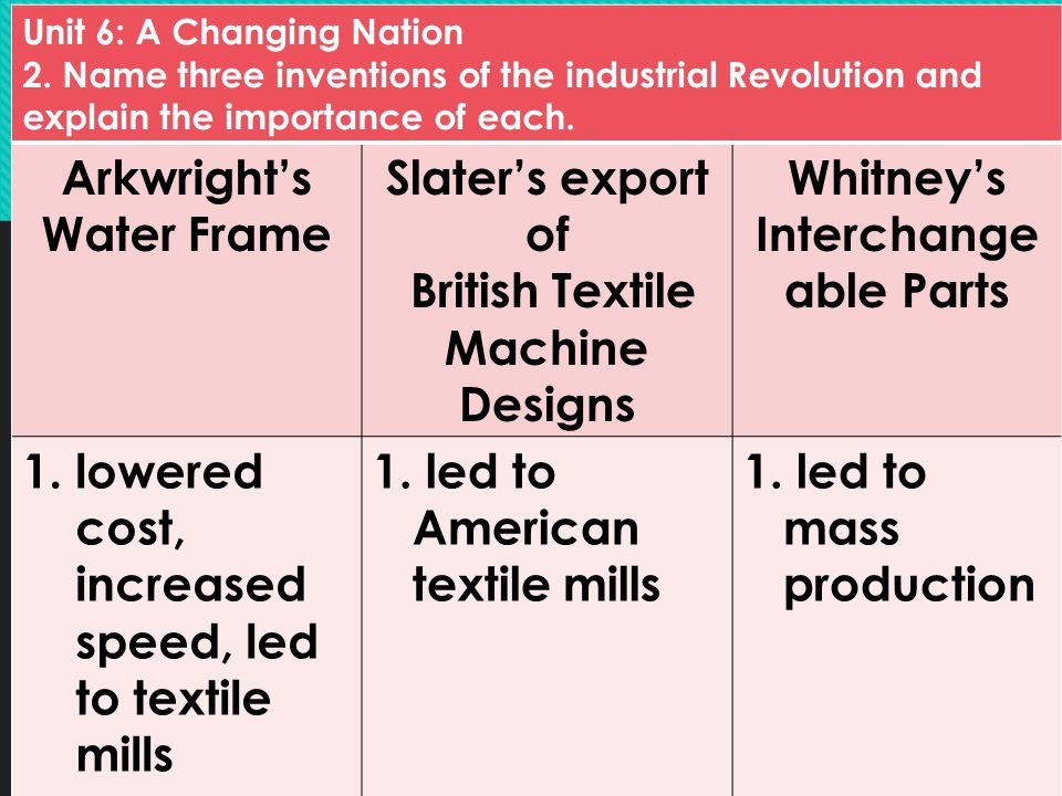 Unit 6: A Changing Nation 2. Name three inventions of the industrial Revolution and explain the importance of each. Arkwright's Water Frame Slater's e