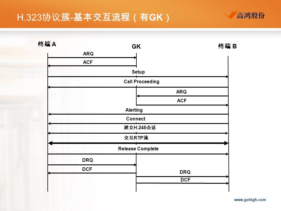 www.gohigh.com H.323 协议簇 - 基本交互流程(有 GK ) DRQ 终端 A GK 终端 B ACF ARQ ACF Setup Release Complete Connect Alerting 交互 RTP 流 建立 H.245 会话 Call Proceeding DCF DRQ DCF