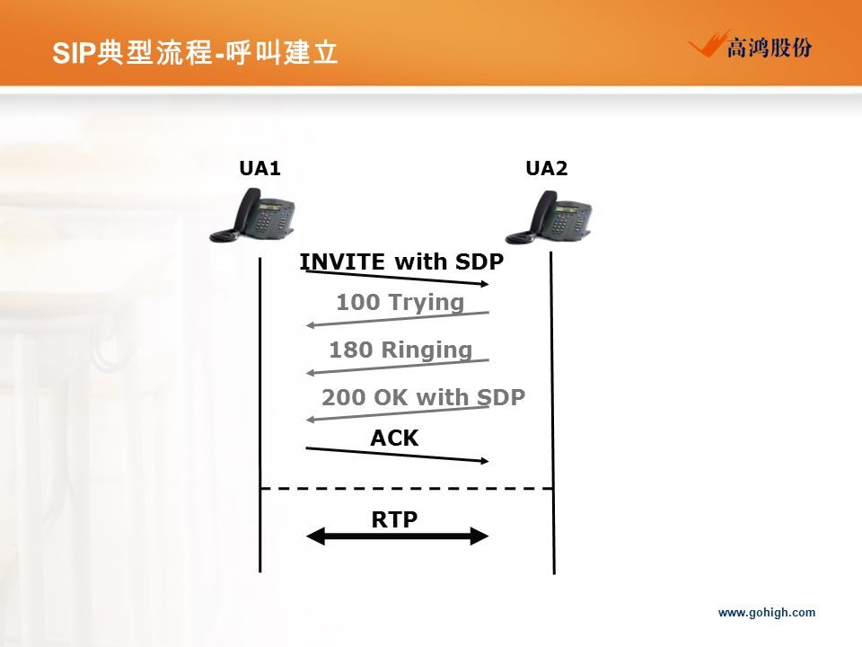 www.gohigh.com SIP 典型流程 - 呼叫建立 INVITE with SDP 100 Trying ACK 200 OK with SDP 180 Ringing RTP UA1UA2