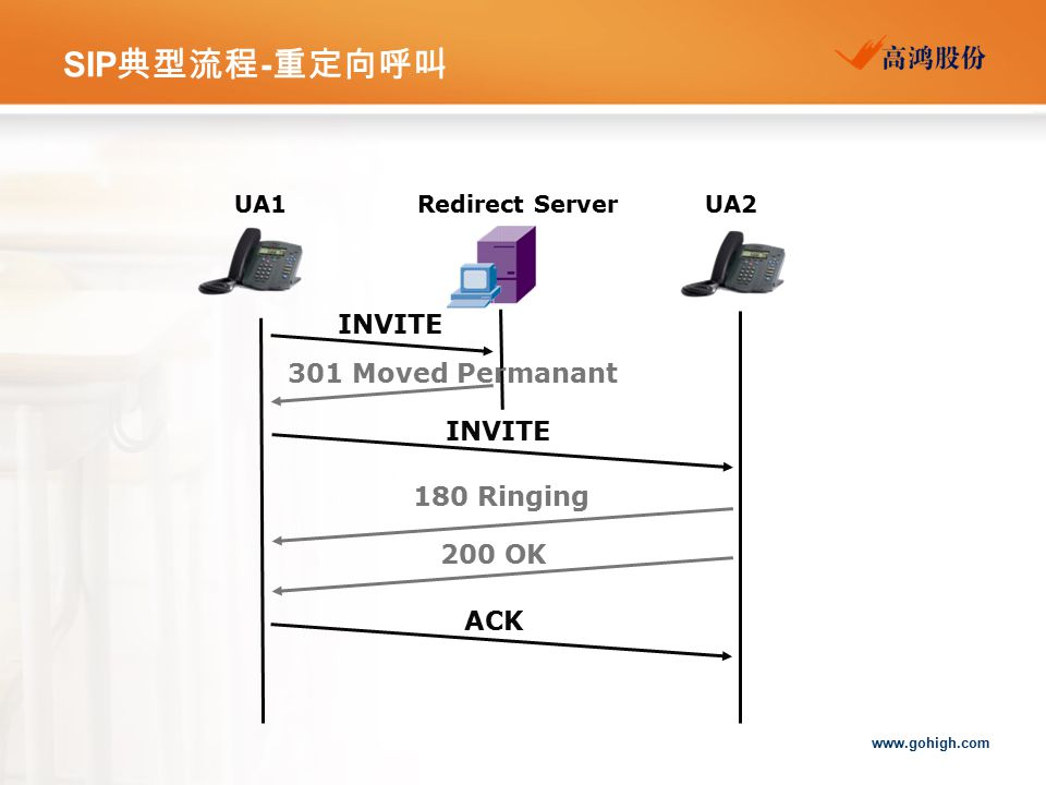 www.gohigh.com SIP 典型流程 - 重定向呼叫 UA1UA2 INVITE 301 Moved Permanant ACK INVITE 200 OK 180 Ringing Redirect Server