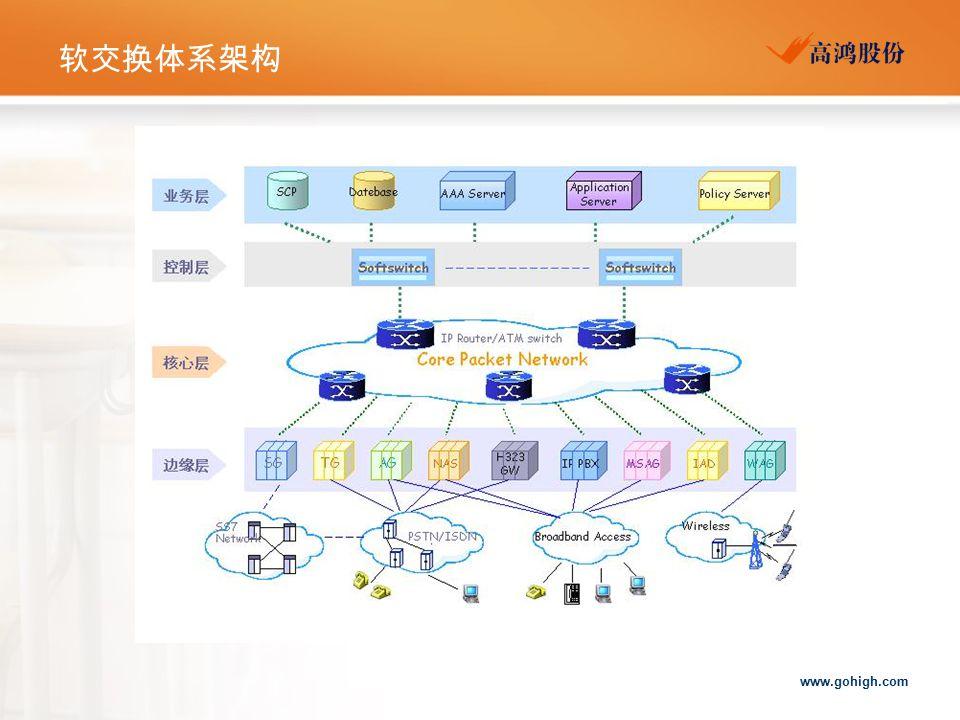www.gohigh.com 软交换体系架构