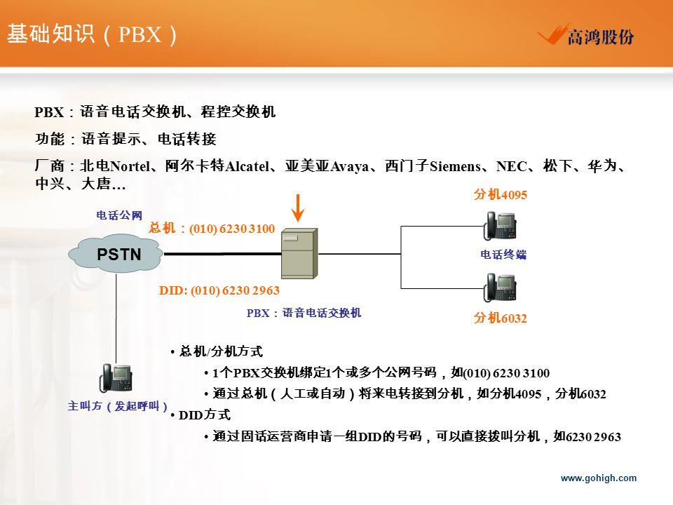 www.gohigh.com PSTN 电话公网 PBX :语音电话交换机 电话终端 PBX :语音电话交换机、程控交换机 功能:语音提示、电话转接 厂商:北电 Nortel 、阿尔卡特 Alcatel 、亚美亚 Avaya 、西门子 Siemens 、 NEC 、松下、华为、 中兴、大唐 … 总机 / 分机方式 1 个 PBX 交换机绑定 1 个或多个公网号码,如 (010) 6230 3100 通过总机(人工或自动)将来电转接到分机,如分机 4095 ,分机 6032 DID 方式 通过固话运营商申请一组 DID 的号码,可以直接拨叫分机,如 6230 2963 主叫方(发起呼叫) 基础知识( PBX ) 总机: (010) 6230 3100 分机 4095 分机 6032 DID: (010) 6230 2963