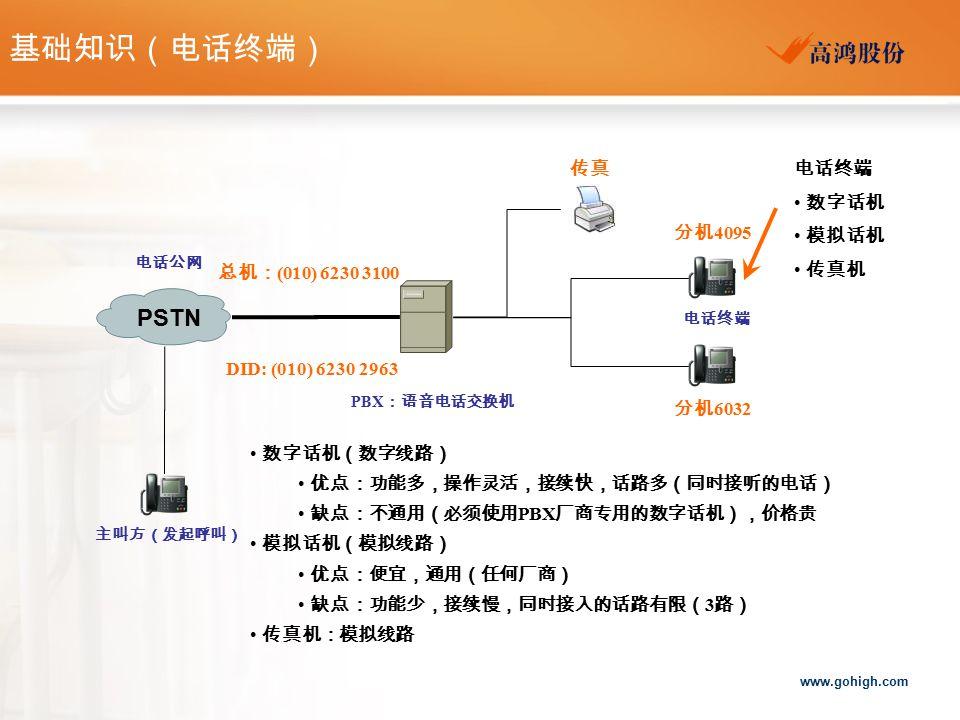 www.gohigh.com PSTN 电话公网 PBX :语音电话交换机 电话终端 数字话机 模拟话机 传真机 数字话机(数字线路) 优点:功能多,操作灵活,接续快,话路多(同时接听的电话) 缺点:不通用(必须使用 PBX 厂商专用的数字话机),价格贵 模拟话机(模拟线路) 优点:便宜,通用(任何厂商) 缺点:功能少,接续慢,同时接入的话路有限( 3 路) 传真机:模拟线路 主叫方(发起呼叫) 基础知识(电话终端) 总机: (010) 6230 3100 分机 4095 分机 6032 DID: (010) 6230 2963 传真