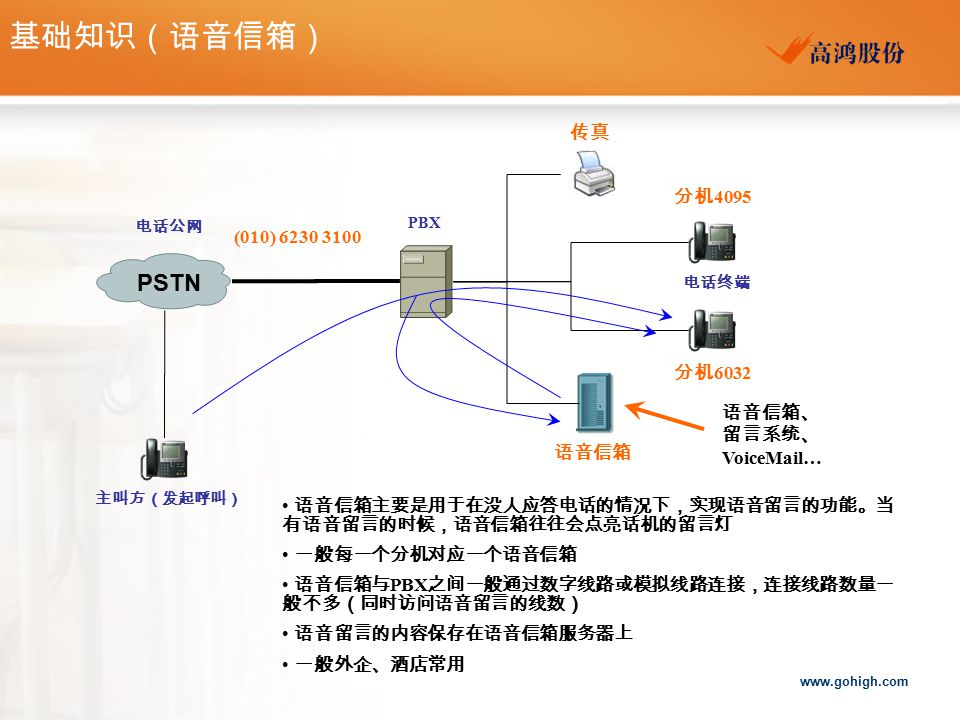 www.gohigh.com PSTN 电话公网 PBX 电话终端 语音信箱、 留言系统、 VoiceMail… 语音信箱主要是用于在没人应答电话的情况下,实现语音留言的功能。当 有语音留言的时候,语音信箱往往会点亮话机的留言灯 一般每一个分机对应一个语音信箱 语音信箱与 PBX 之间一般通过数字线路或模拟线路连接,连接线路数量一 般不多(同时访问语音留言的线数) 语音留言的内容保存在语音信箱服务器上 一般外企、酒店常用 主叫方(发起呼叫) 基础知识(语音信箱) (010) 6230 3100 分机 4095 分机 6032 传真 语音信箱