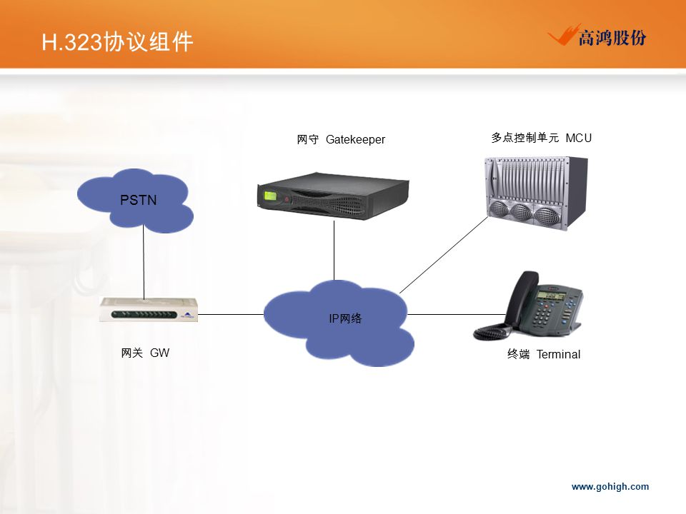 www.gohigh.com H.323 协议组件 网关 GW 网守 Gatekeeper 终端 Terminal 多点控制单元 MCU IP 网络 PSTN