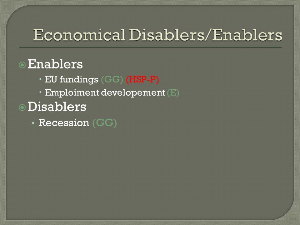  Enablers  EU fundings (GG) (HSP-P)  Emploiment developement (E)  Disablers Recession (GG)