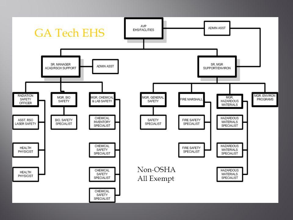 EHS GA Tech EHS Non-OSHA All Exempt