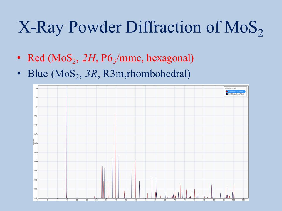 X-Ray Powder Diffraction of MoS 2 Red (MoS 2, 2H, P6 3 /mmc, hexagonal) Blue (MoS 2, 3R, R3m,rhombohedral)