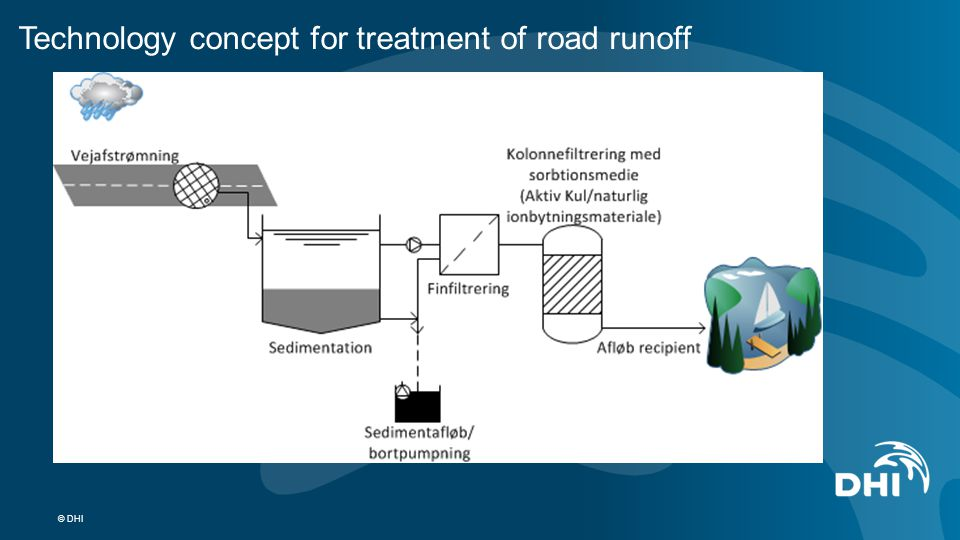 © DHI Technology concept for treatment of road runoff