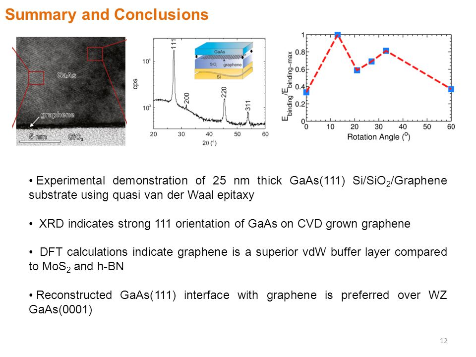 Summary and Conclusions Experimental demonstration of 25 nm thick GaAs(111) Si/SiO 2 /Graphene substrate using quasi van der Waal epitaxy XRD indicates strong 111 orientation of GaAs on CVD grown graphene DFT calculations indicate graphene is a superior vdW buffer layer compared to MoS 2 and h-BN Reconstructed GaAs(111) interface with graphene is preferred over WZ GaAs(0001) 12