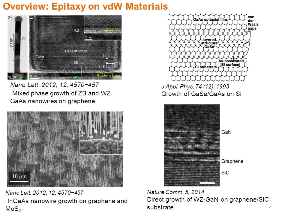 Overview: Epitaxy on vdW Materials Nano Lett.