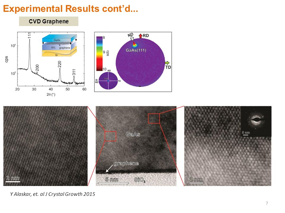 Experimental Results cont'd... CVD Graphene Y Alaskar, et. al J Crystal Growth 2015 7