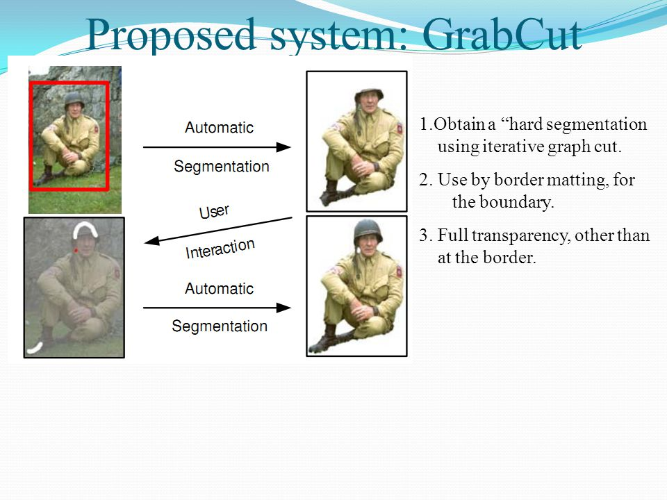 """Proposed system: GrabCut 1.Obtain a """"hard segmentation using iterative graph cut. 2. Use by border matting, for the boundary. 3. Full transparency, ot"""