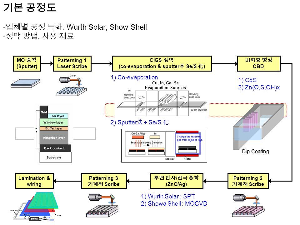 16/117 MO 증착 (Sputter) Patterning 1 Laser Scribe CIGS 성막 (co-evaporation & sputter 후 Se/S 化 ) 버퍼층 형성 CBD 후면 반사 / 전극 증착 (ZnO/Ag) Patterning 3 기계적 Scribe Lamination & wiring Patterning 2 기계적 Scribe 1) CdS 2) Zn(O,S,OH)x 1) Co-evaporation 2) Sputter 法 + Se/S 化 1) Wurth Solar : SPT 2) Showa Shell : MOCVD Dip-Coating Cu, In, Ga, Se Evaporation Sources 기본 공정도 - 업체별 공정 특화 : Wurth Solar, Show Shell - 성막 방법, 사용 재료