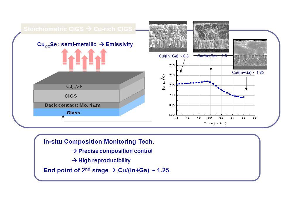 Cu 2-x Se : semi-metallic  Emissivity Stoichiometric CIGS  Cu-rich CIGS Cu/(In+Ga) ~ 1.0 Cu/(In+Ga) ~ 1.25 In-situ Composition Monitoring Tech.