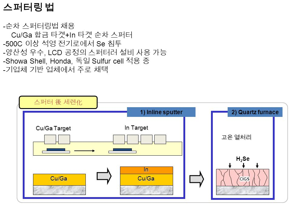 H 2 Se 2) Quartz furnace 고온 열처리 CIGS 스퍼터 後 세렌化 Cu/Ga Target In Target Cu/GaCu/Ga In 1) Inline sputter 스퍼터링 법 - 순차 스퍼터링법 채용 Cu/Ga 합금 타겟 +In 타겟 순차 스퍼터 -500C 이상 석영 전기로에서 Se 침투 - 양산성 우수, LCD 공정의 스퍼터러 설비 사용 가능 -Showa Shell, Honda, 독일 Sulfur cell 적용 중 - 기업체 기반 업체에서 주로 채택