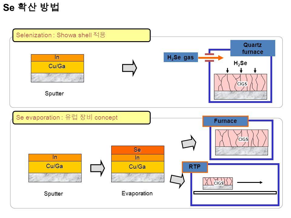 Quartz furnace Sputter CIGS Cu/GaIn Cu/GaIn Se evaporation : 유럽 장비 concept Selenization : Showa shell 적용 Cu/Ga In Evaporation Se H 2 Se gas Sputter H 2 Se Furnace CIGS RTP CIGS Se 확산 방법