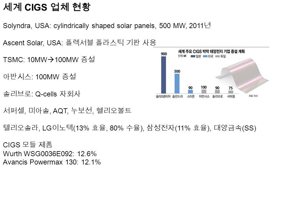 세계 CIGS 업체 현황 Solyndra, USA: cylindrically shaped solar panels, 500 MW, 2011 년 Ascent Solar, USA: 플렉서블 플라스틱 기판 사용 TSMC: 10MW  100MW 증설 아반시스 : 100MW 증설 솔리브로 : Q-cells 자회사 서퍼셀, 미아솔, AQT, 누보선, 헬리오볼트 텔리오솔라, LG 이노텍 (13% 효율, 80% 수율 ), 삼성전자 (11% 효율 ), 대양금속 (SS) CIGS 모듈 제품 Wurth WSG0036E092: 12.6% Avancis Powermax 130: 12.1%