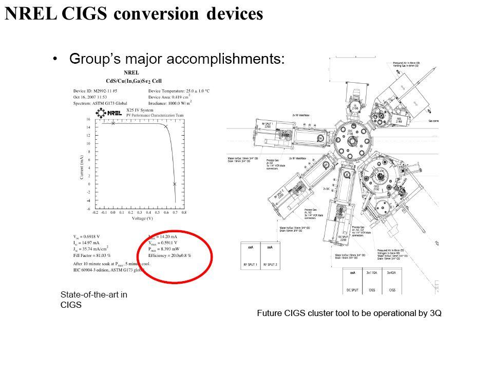 NREL CIGS conversion devices