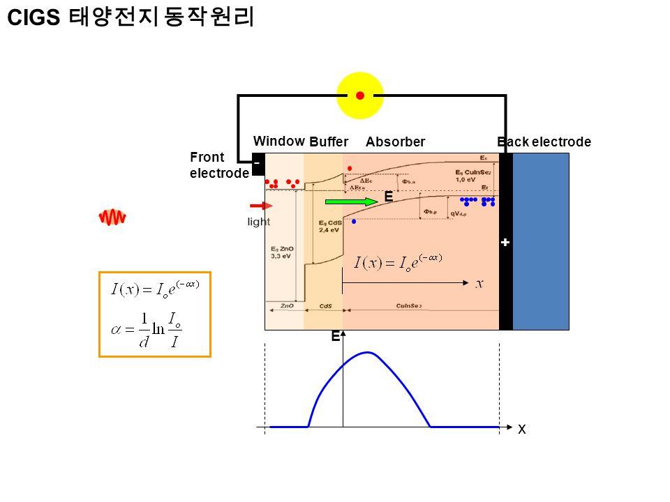 E E + Back electrode Front electrode Window BufferAbsorber - x CIGS 태양전지 동작원리