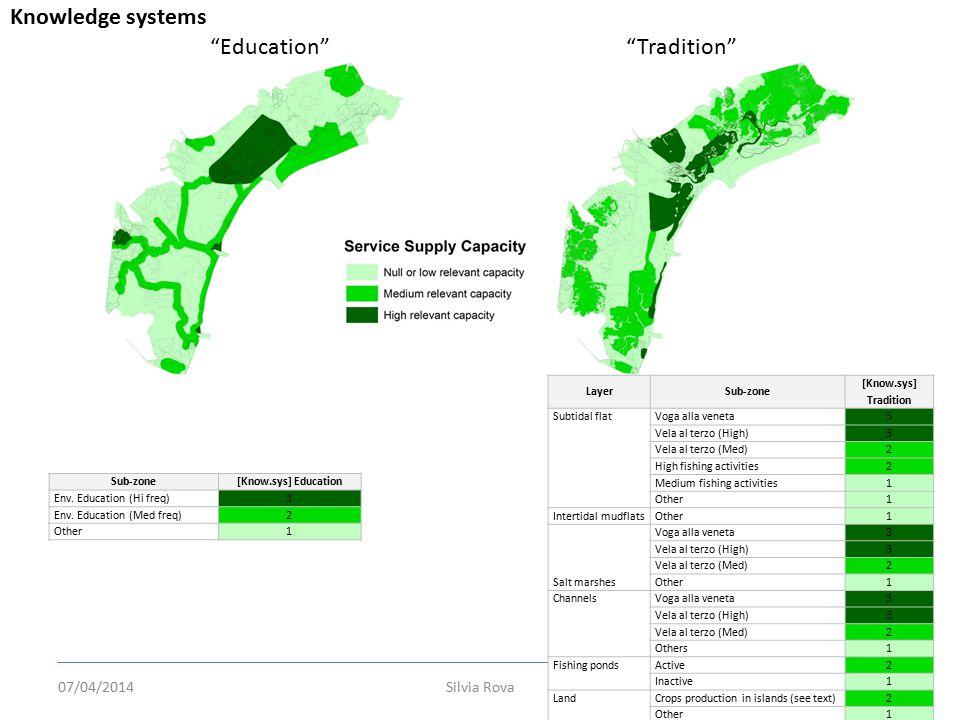 Silvia Rova36 Education Tradition Knowledge systems Sub-zone[Know.sys] Education Env.