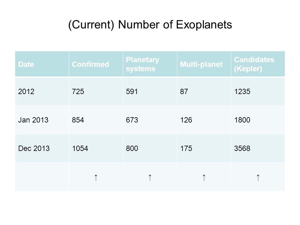 (Current) Number of Exoplanets DateConfirmed Planetary systems Multi-planet Candidates (Kepler) 2012725591871235 Jan 20138546731261800 Dec 201310548001753568 ↑↑↑↑
