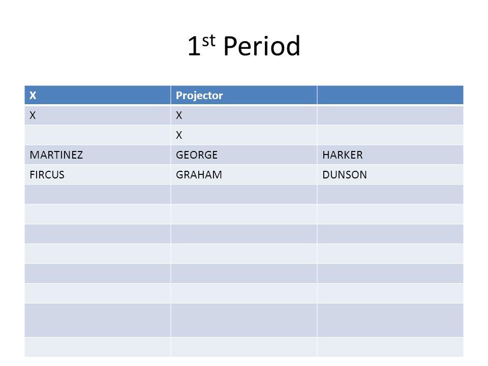 1 st Period XProjector XX X MARTINEZGEORGEHARKER FIRCUSGRAHAMDUNSON