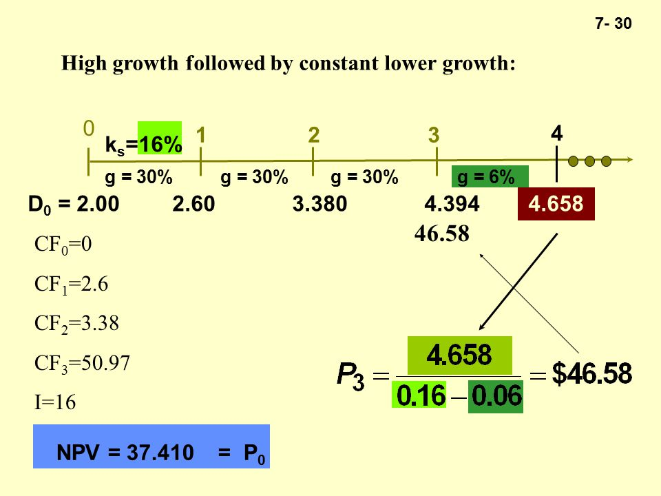 7- 30 High growth followed by constant lower growth: 0 123 4 k s =16% NPV = 37.410 = P 0 g = 30% g = 6% D 0 = 2.00 2.603.380 4.394 4.658 46.58 CF 0 =0 CF 1 =2.6 CF 2 =3.38 CF 3 =50.97 I=16
