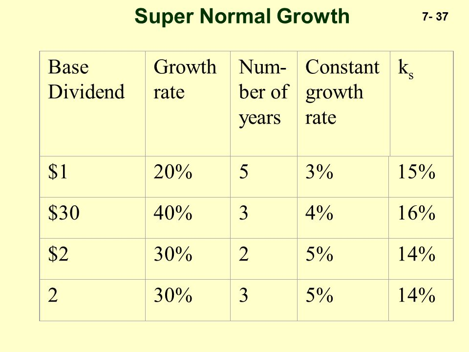 7- 37 Super Normal Growth Base Dividend Growth rate Num- ber of years Constant growth rate ksks $120%53%15% $3040%34%16% $230%25%14% 230%35%14%