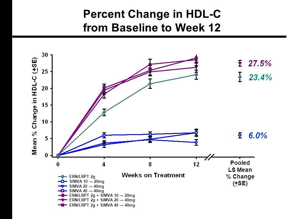 Percent Change in HDL-C from Baseline to Week 12 Pooled LS Mean % Change (+SE) 23.4% 6.0% 27.5% ERN/LRPT 2g + SIMVA 10 → 20mg SIMVA 10 → 20mg ERN/LRPT