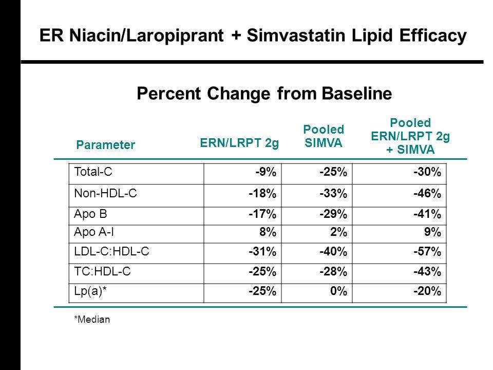 ER Niacin/Laropiprant + Simvastatin Lipid Efficacy Total-C-9%-25%-30% Non-HDL-C-18%-33%-46% Apo B-17%-29%-41% Apo A-I8%2%9% LDL-C:HDL-C-31%-40%-57% TC