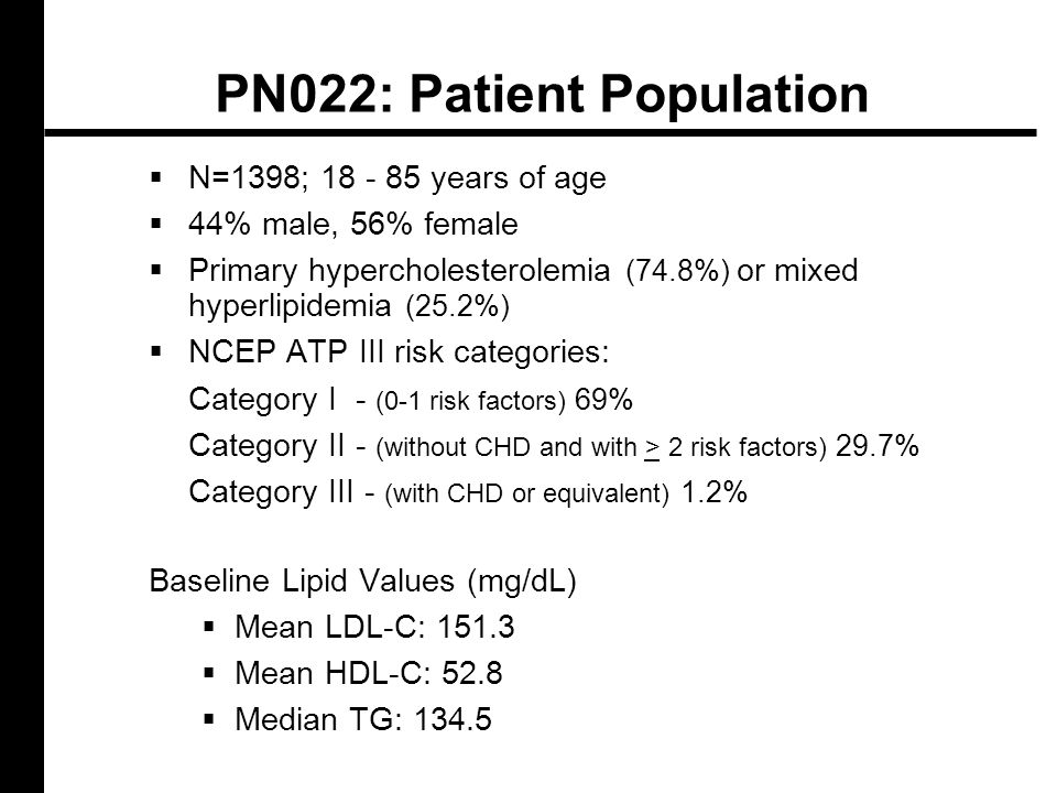 PN022: Patient Population  N=1398; 18 - 85 years of age  44% male, 56% female  Primary hypercholesterolemia (74.8%) or mixed hyperlipidemia (25.2%)  NCEP ATP III risk categories: Category I - (0-1 risk factors) 69% Category II - (without CHD and with > 2 risk factors) 29.7% Category III - (with CHD or equivalent) 1.2% Baseline Lipid Values (mg/dL)  Mean LDL-C: 151.3  Mean HDL-C: 52.8  Median TG: 134.5