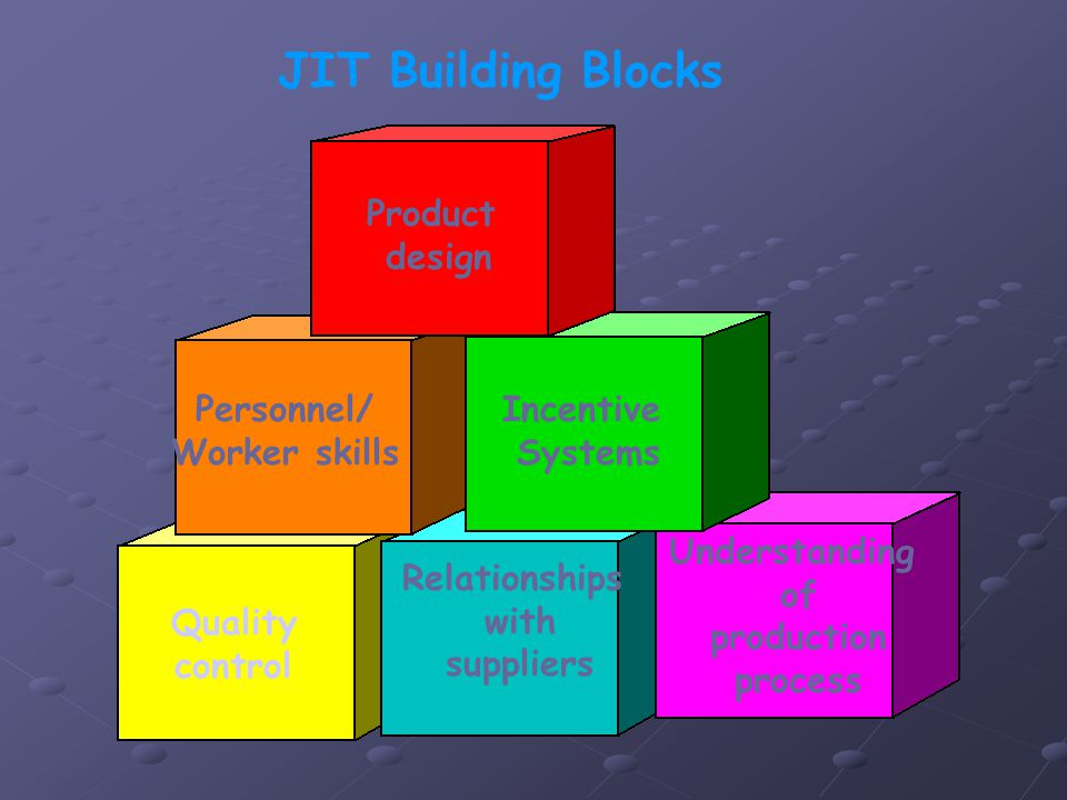 JIT Building Blocks Product design Incentive Systems Personnel/ Worker skills Quality control Relationships with suppliers Understanding of production